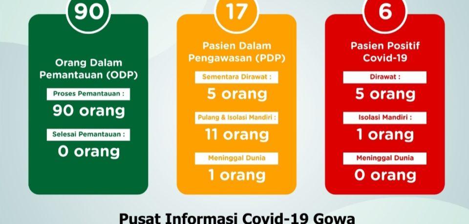 Positif Covid-19 di Gowa Bertambah 1 Total 6 Orang