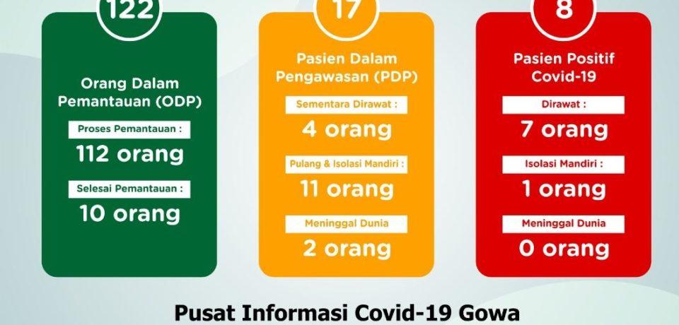 Kasus Covid Gowa Bertambah,  Positif 2 , PDP Meninggal 1