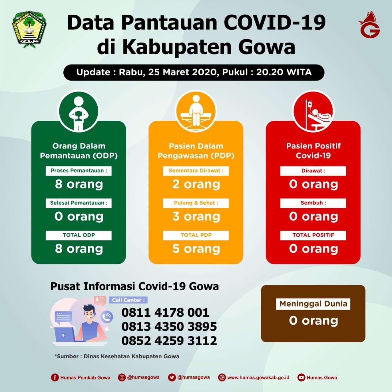 Status Covid-19 di Gowa ODP 8, PDP 5 Orang