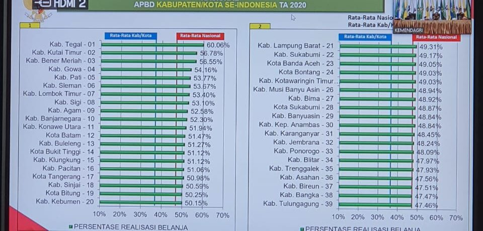 Kabupaten Gowa Masuk Urutan Ke-4 Penggunaan Anggaran Diatas Rata-Rata APBD se-Indonesia
